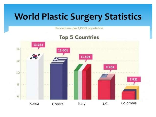 technology and world change plastic surgery