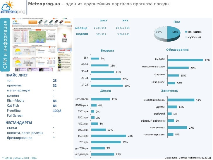 Meteoprog.ua – один из крупнейших порталов прогноза погоды.                                                               ...