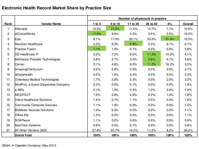 Electronic Health Record Market Share by Practice Size Rank Vendor Name Number of physicians in practice 1 to 3 4 to 10 11...