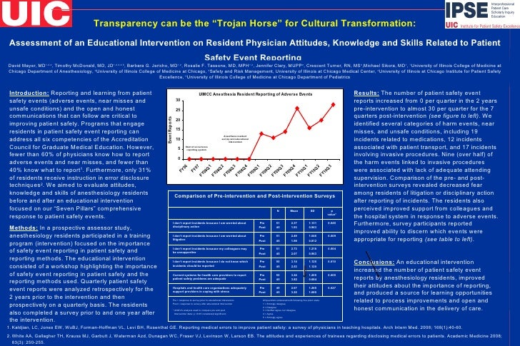 "Transparency can be the ""Trojan Horse"" for Cultural Transformation: Assessment of an Educational Intervention on Resident ..."