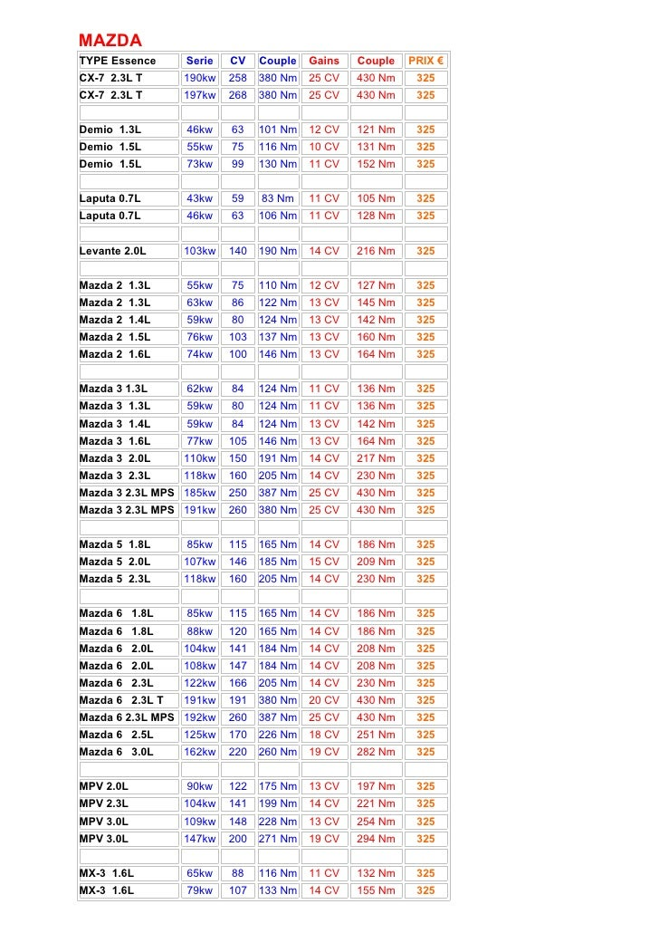 MAZDA TYPE Essence     Serie   CV    Couple   Gains   Couple   PRIX € CX-7 2.3L T      190kw   258   380 Nm   25 CV   430 ...