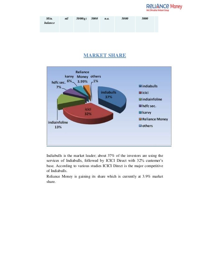 Forex market project report