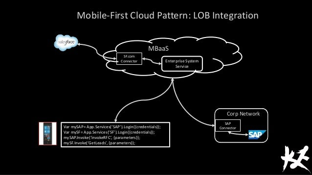 Login Pattern Mobile Mobile-first Cloud Pattern