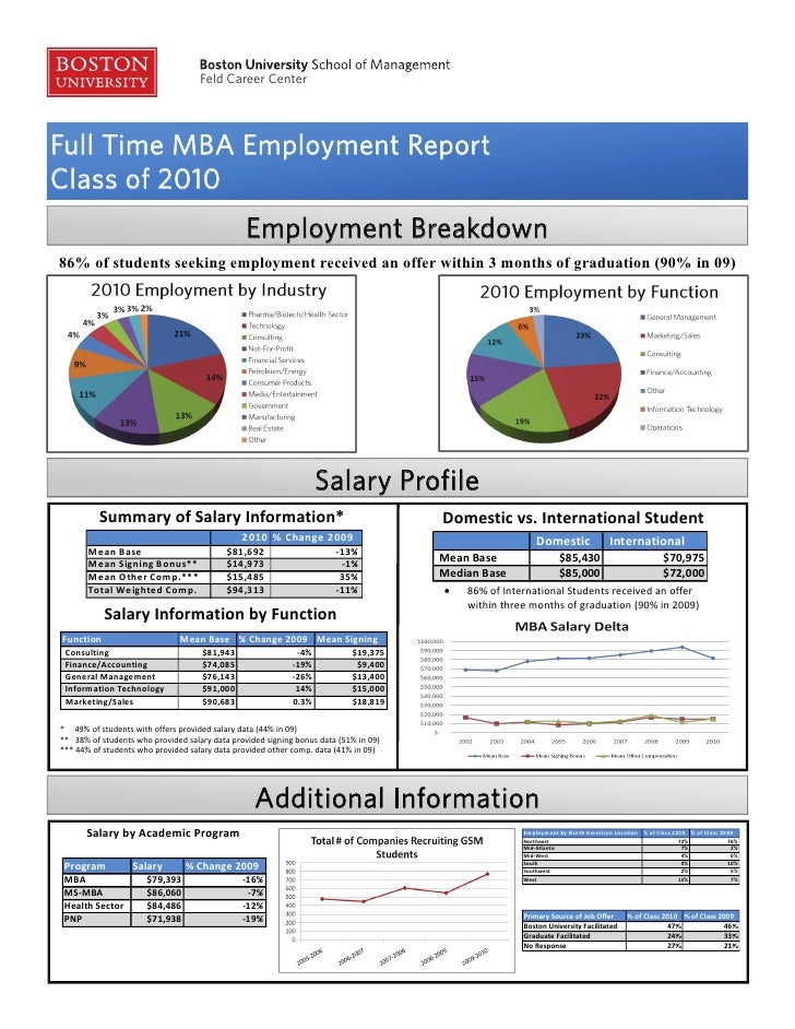Feld Career CenterFull Time MBA Employment ReportClass of 2010                                                 Employment ...