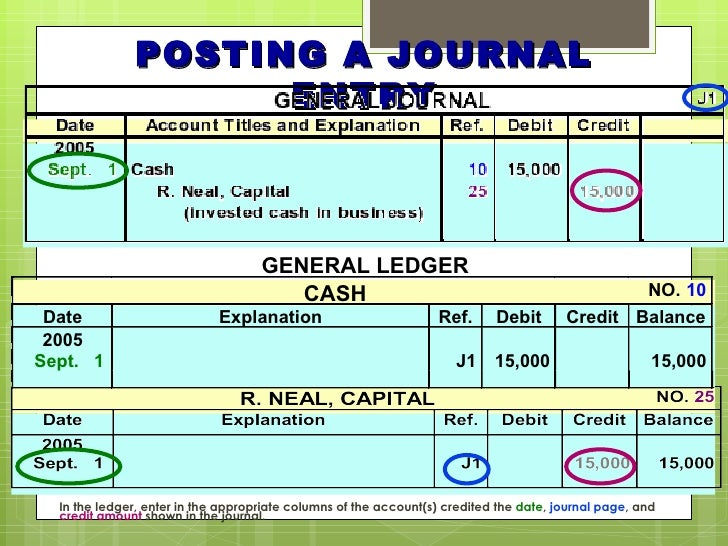 40 journal entries with ledger There are several concepts that make up an accounting cycle in this lesson, you will learn about two of those - journal entries and the trial.