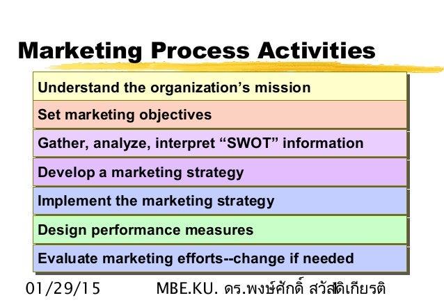 01/29/15 MBE.KU. .ดร พงษ์ศักดิ์ สวัสดิเกียรติ1 Marketing Process Activities Understand the organization's missionUnderstan...