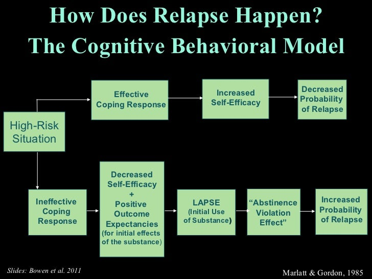 How Does Relapse Happen? The Cognitive Behavioral Model Marlatt & Gordon, 1985 High-Risk Situation Effective Coping Respon...
