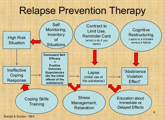 Relapse Prevention Model Mindfulness and relapse prevention