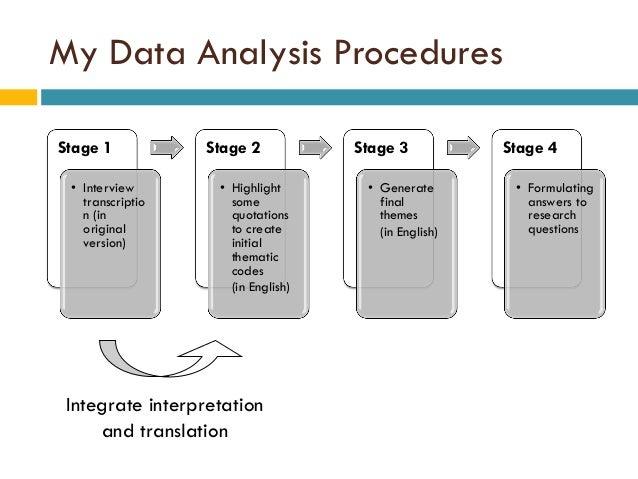 Data analysis interviews dissertation
