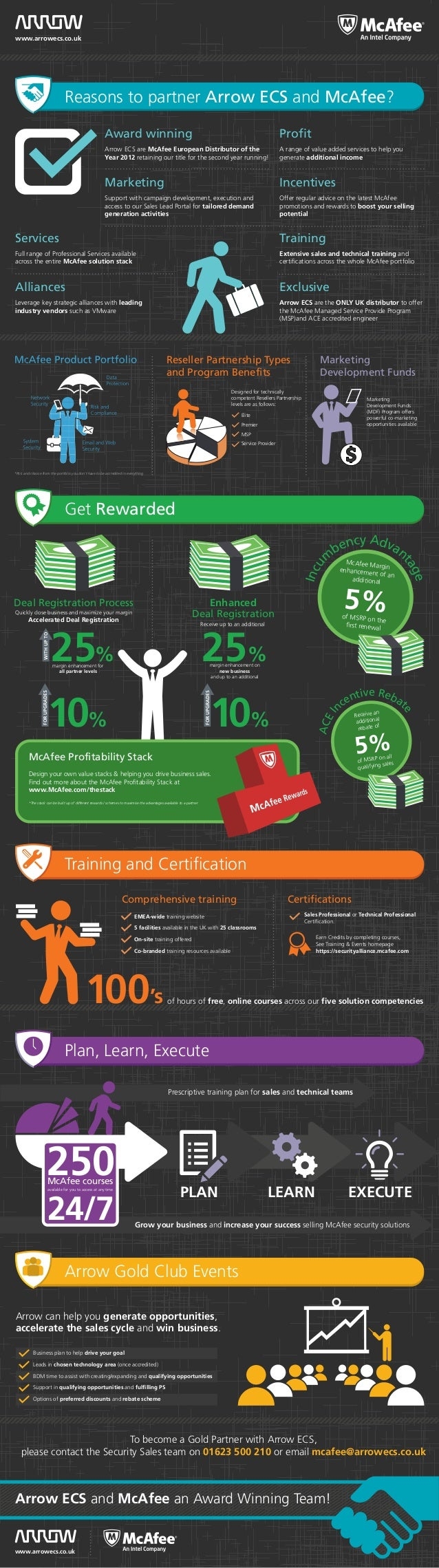 www.arrowecs.co.uk  Reasons to partner Arrow ECS and McAfee? Award winning  Profit  Arrow ECS are McAfee European Distribu...