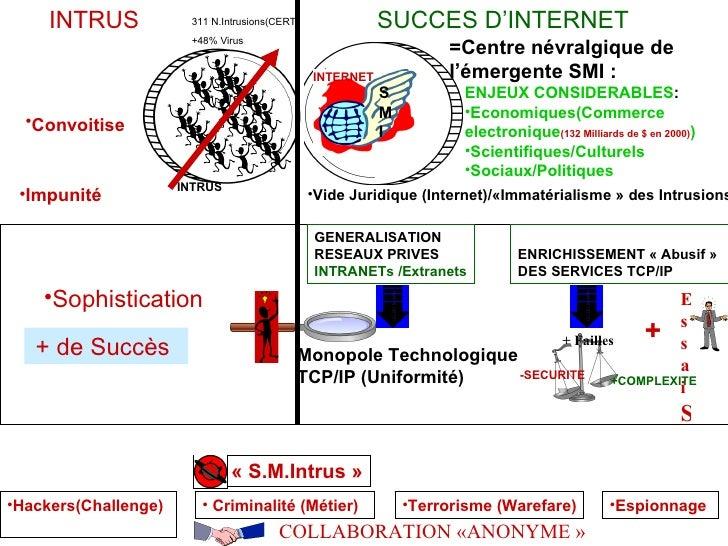 <ul><li>Sophistication  </li></ul>+ de Succès  GENERALISATION RESEAUX PRIVES  INTRANETs /Extranets Monopole Technologique ...