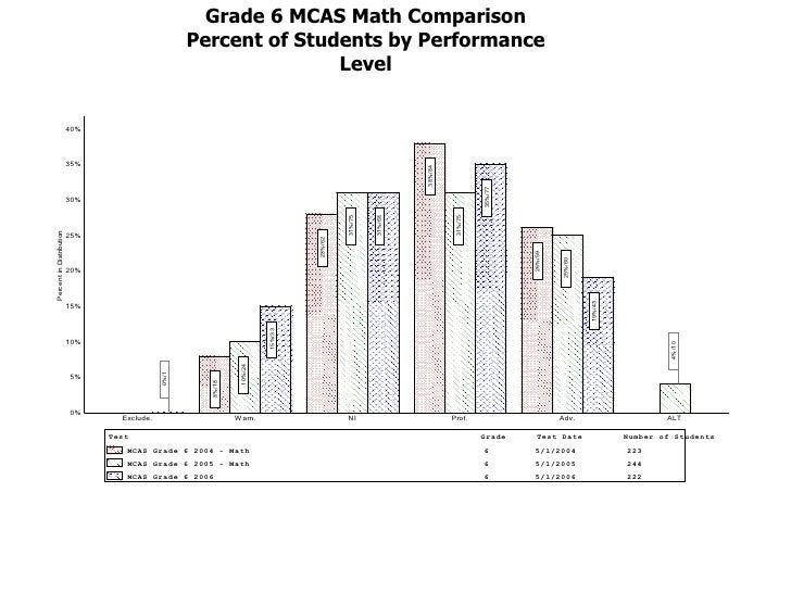 elementary math data analysis essay Cognitive demands for the study of data, analysis and probability at k–3 table  6  the philippine mathematics basic education curriculum has undergone  several revisions over the years in  compute, including paper and pencil,  mental.
