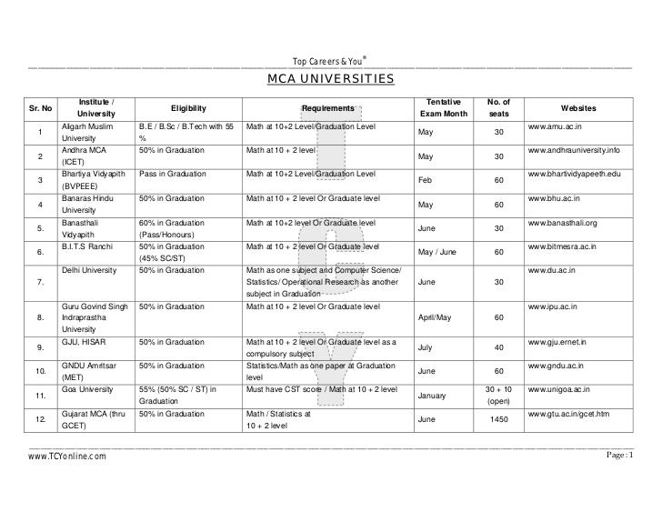Top Careers & You                                                                                              ® _________...