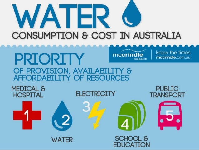 McCrindle Research: Australian Water Consumption and Costs