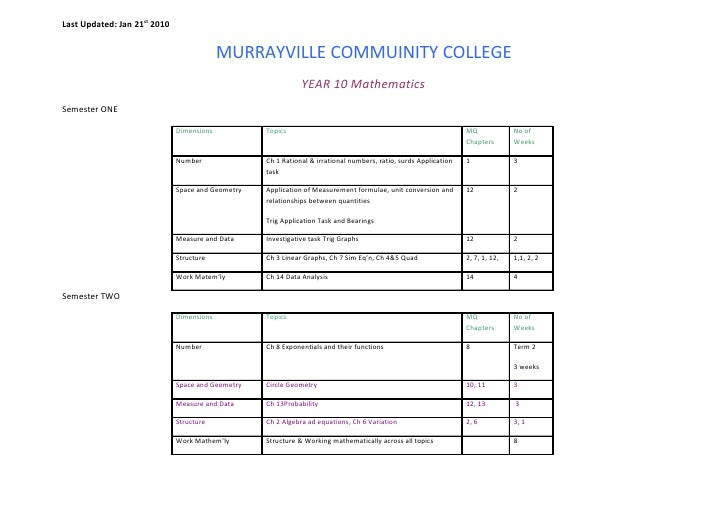 Last Updated: Jan 21st 2010                                              MURRAYVILLE COMMUINITY COLLEGE                   ...