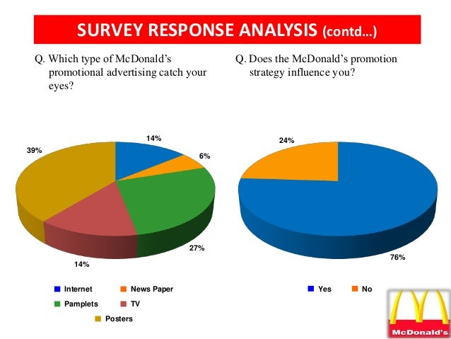 mcdonalds research paper Mcdonald's research paper an assignment submitted in partial fulfillment of the requirement for eco 607 school of business management (21 pages | 4386 words.