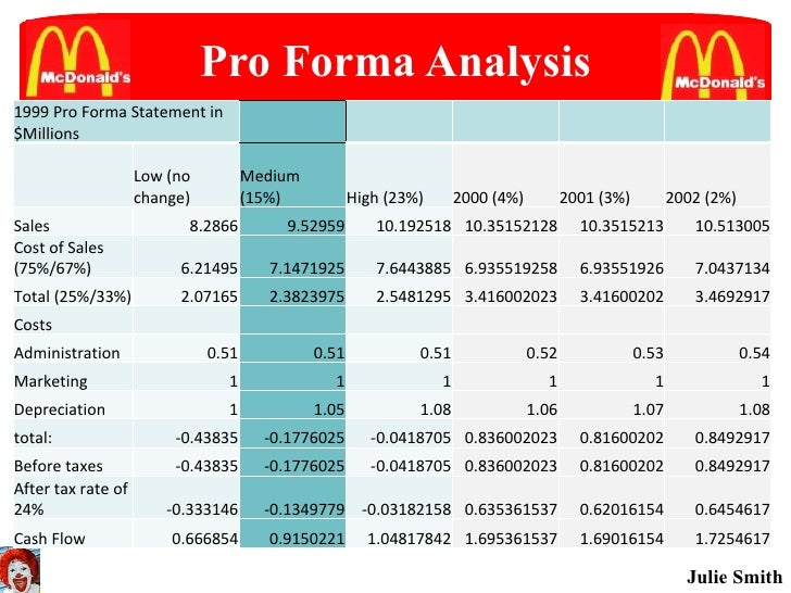 pro forma statement analysis Constructing a pro forma income statement is a key groundwork the reason is because the valuation procedure, whether it's for a company or for a project, almost always consists of the following three steps.