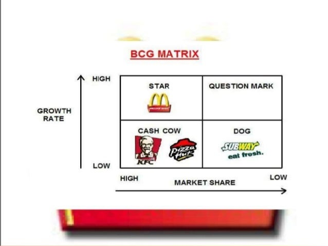 burger king bcg matrix Food costs are rising higher than standard inflation bcg matrix analysis of  burger king question mark star burger king dog cash cow high market growth.