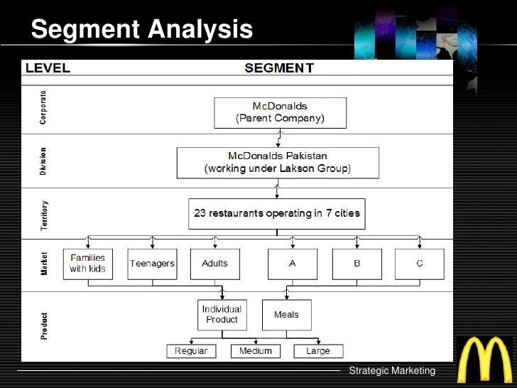 mcdonalds strategy audit Preliminary strategy audit the end result of this course is developing a strategy audit in this module, you will outline and draft a preliminary framework for.
