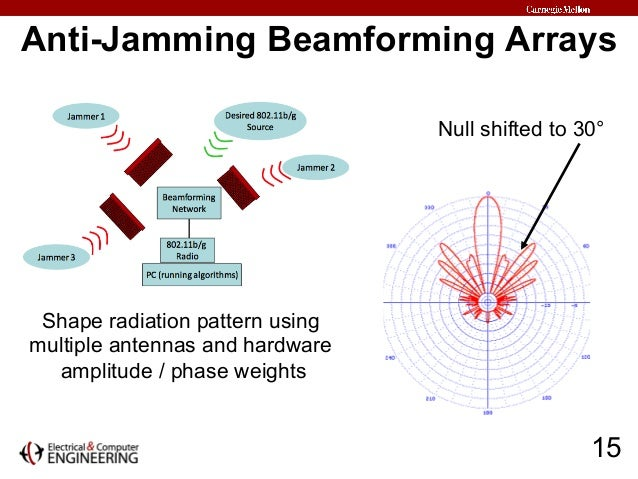 beamforming thesis A study of beamforming techniques and their blind approacha thesis submitted in partial fulfillment of the requirements for the degree of p.