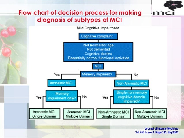 Figure 1: MCI diagnosed according to the modified Petersen ...