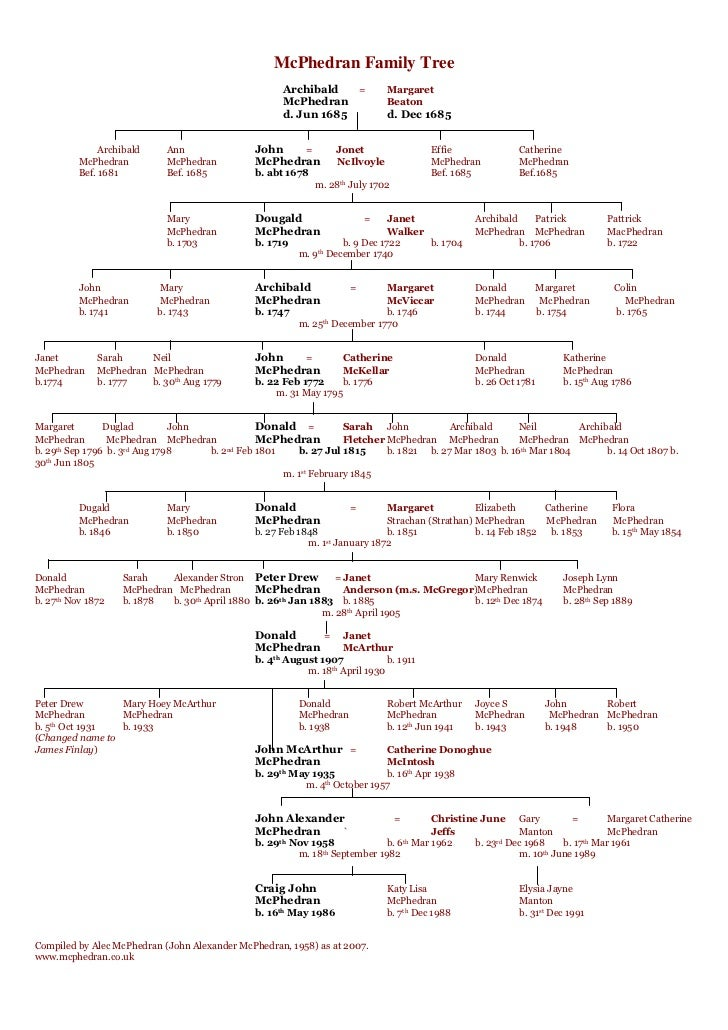 Alec McPhedran Family Tree - Male Line
