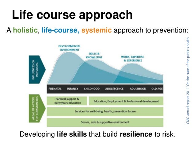 life course theory Abstract a general theory of crime and the age-graded life-course theory are considered disparate explanatory models of the development of criminal behavior.