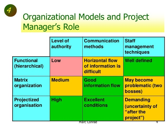 management of change charles handy essay Free coursework on the management of a small and large business from essayukcom management essays marketing charles handy.