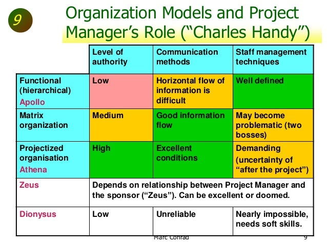 The role of the Project Manager, Prince2 and Charles Handy's Gods of ...