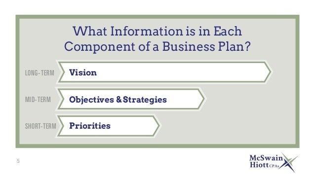 What a business plan should include