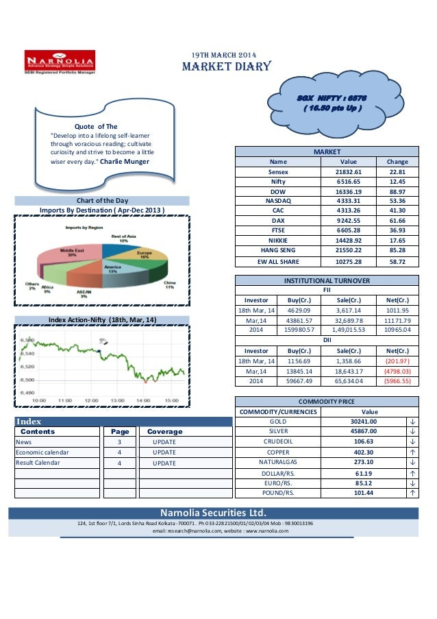 Commodity price of Gold, Sliver, Copper, doller/Rs and many more. Narnolia Securities Limited Market Diary 19.03.2014