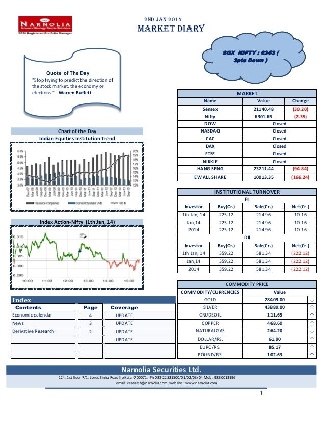 """2nd Jan 2014  MARKET DIARY SGX NIFTY : 6343 ( 3pts Down )  Quote of The Day """"Stop trying to predict the direction of the s..."""