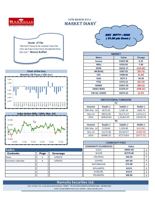 19th March 2014 MARKET DIARY Index ↓ Contents Page Coverage ↓ 3 UPDATE ↑ 4 UPDATE ↑ ↓ ↓ ↓ ↓ NATURALGAS Mar,14 (6577.51) 12...