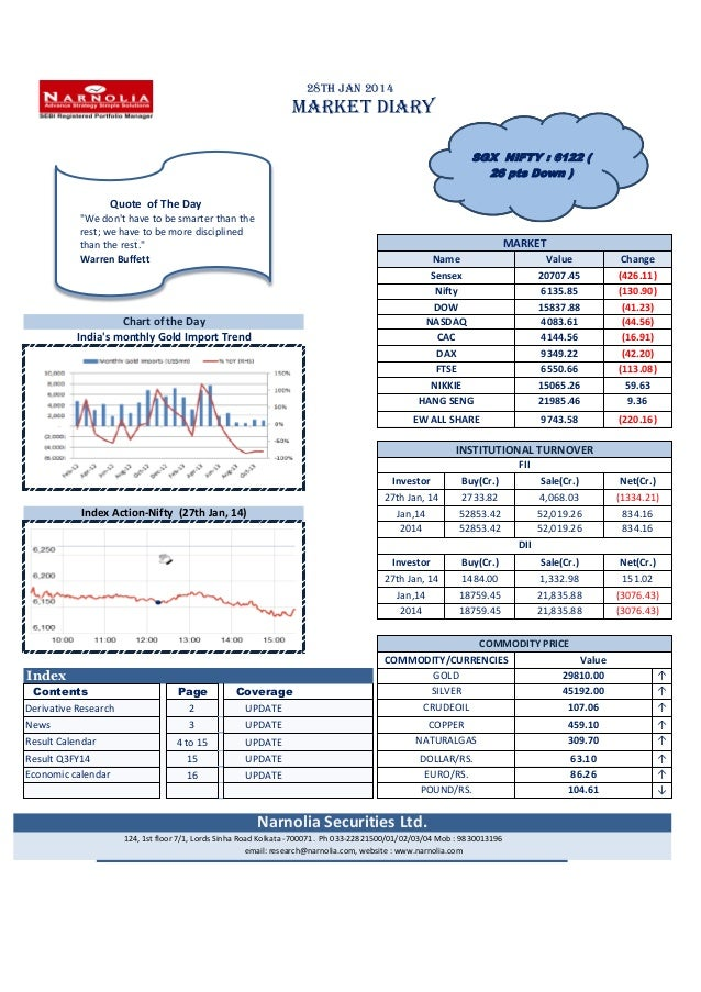 Nifty Snapshot and Derivative Research on Indian Stock Market. Narnolia Securities Limited Daily dairy 28.1.2014