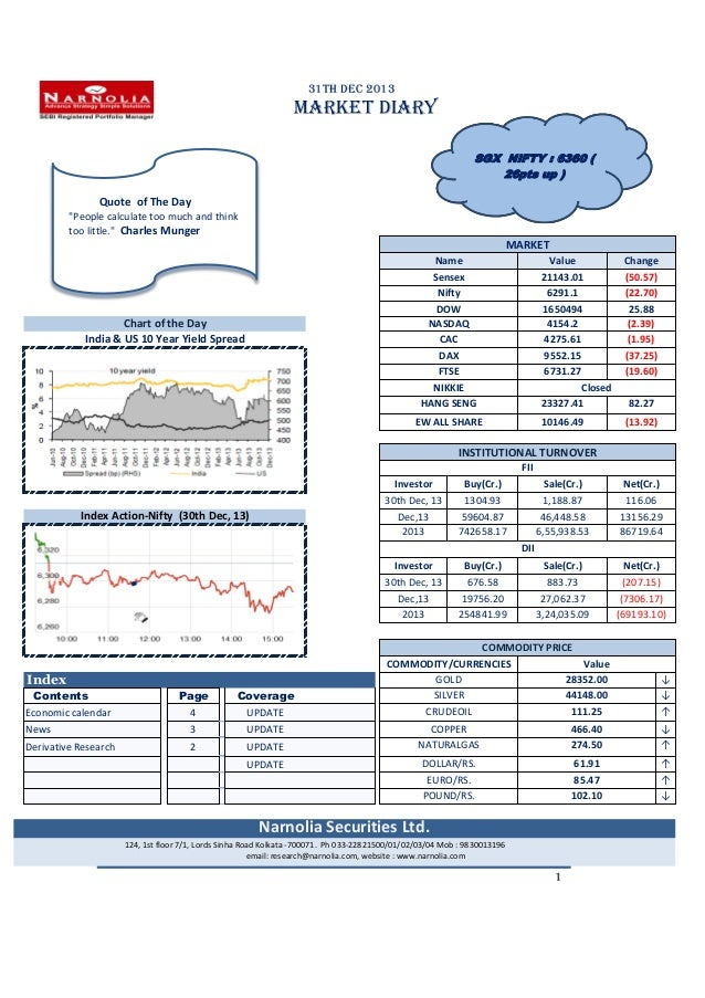 """31th Dec 2013  MARKET DIARY SGX NIFTY : 6360 ( 26pts up )  Quote of The Day """"People calculate too much and think too littl..."""
