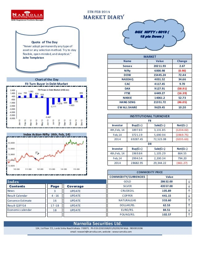 "5TH Feb 2014  MARKET DIARY SGX NIFTY : 6019 ( 18 pts Down )  Quote of The Day ""Never adopt permanently any type of asset o..."