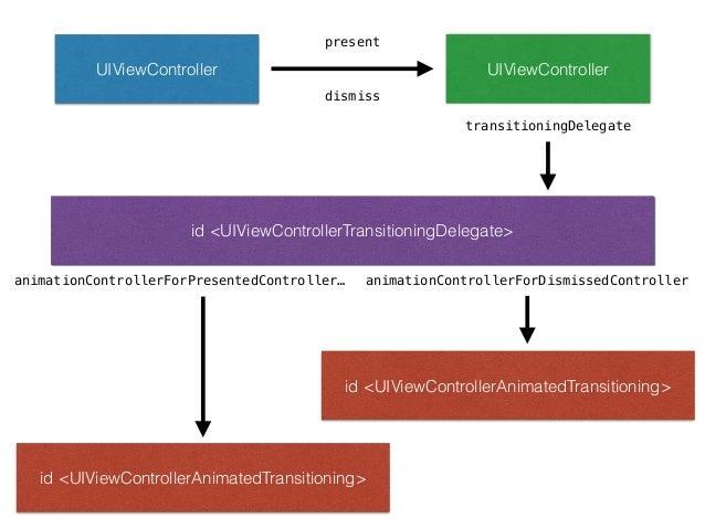 Transitiong API