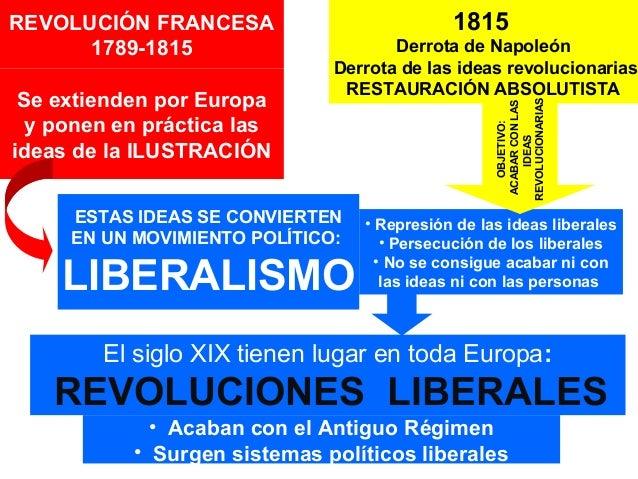 Módulo v bloque 9 presentación liberalismo y nacionalismo
