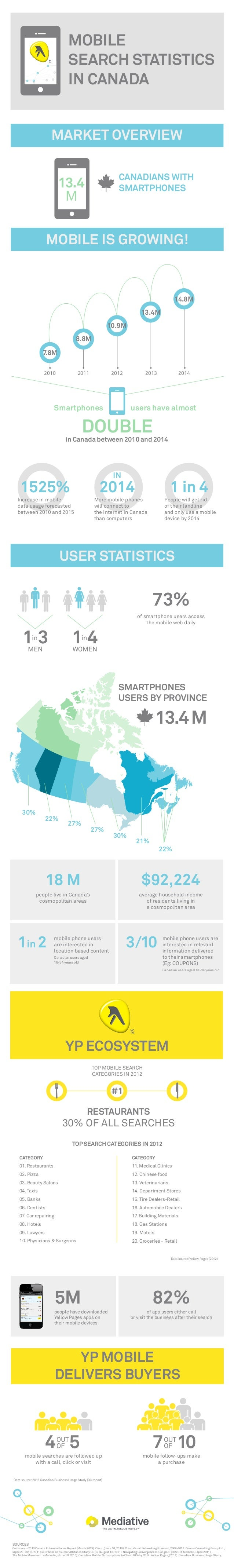 MOBILE SEARCH STATISTICS IN CANADA MARKET OVERVIEW CANADIANS WITH SMARTPHONES  13.4 M  MOBILE IS GROWING!  14.8M 13.4M 10....