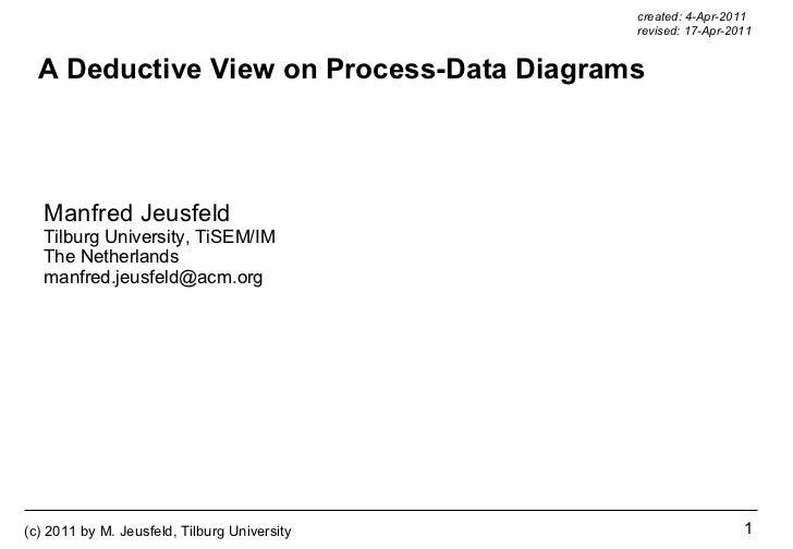 A Deductive View on Process-Data Diagrams Manfred Jeusfeld Tilburg University, TiSEM/IM The Netherlands [email_address] cr...