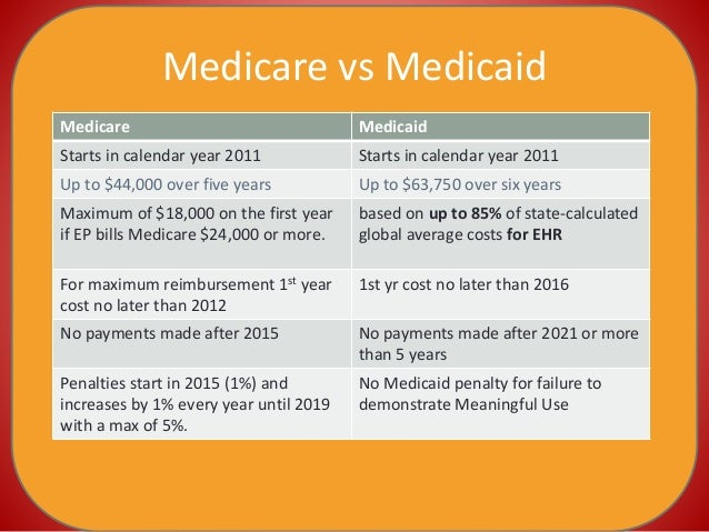 medicare vs medicaid Medicare and medicaid, the bedrock of the federal government's health care  program, are old friends with controversy.