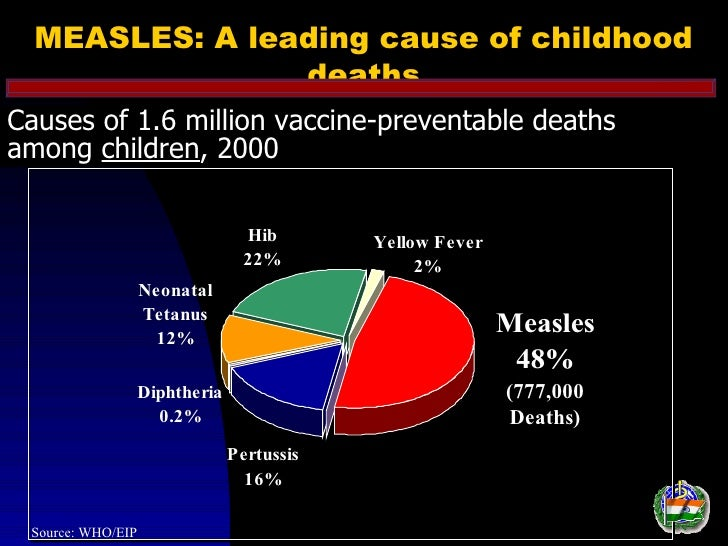 MEASLES: A leading cause of childhood                deathsCauses of 1.6 million vaccine-preventable deathsamong children,...