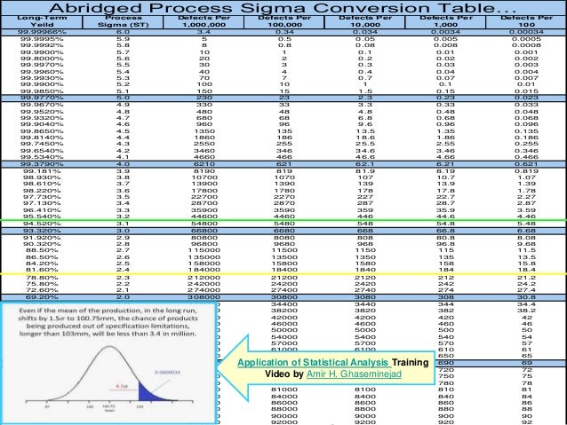 Measure phase lean six sigma tollgate template for Table 6 4 cobol conversion project schedule