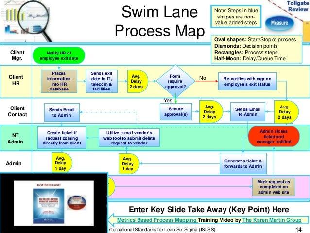 Six sigma flow chart template 2