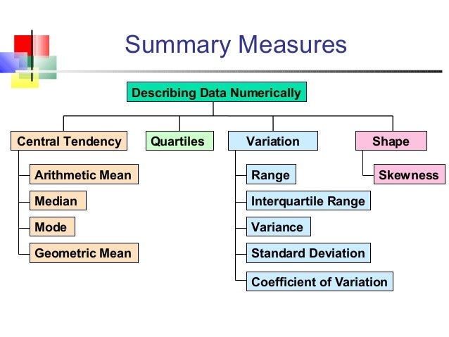 central tendency and measures of variat Several measures of central tendency can be characterized as solving a variational problem, in the sense of the calculus of variations, namely minimizing variation from the center.