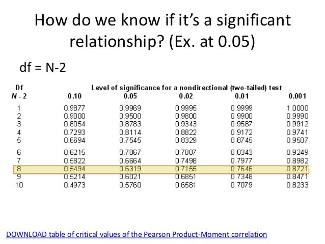 Measuring relationships for Pearson r table of significance