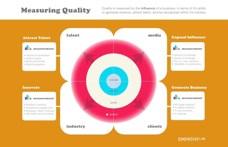 Measuring Quality                          Quality is measured by the influence of a business, in terms of it's ability    ...