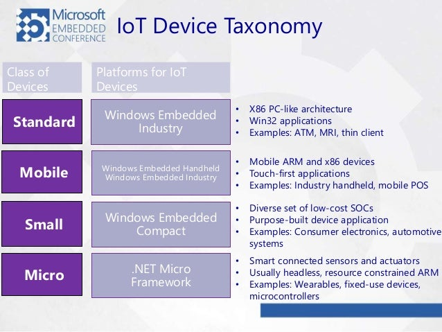 Examples Of Small Pics Or Use In Electronics Palladium : Mec windows developer program for iot