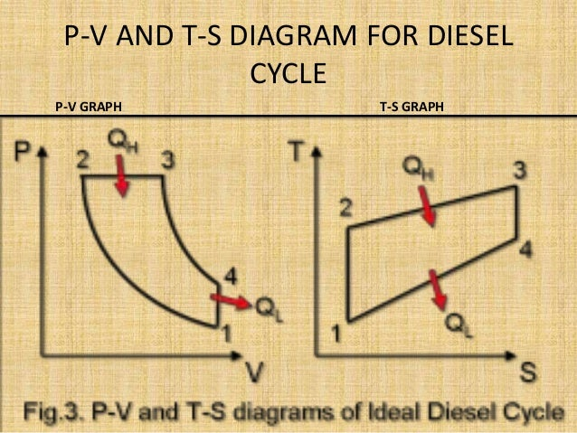 4 Stroke Pressure Volume Diagram 4 Free Engine Image For