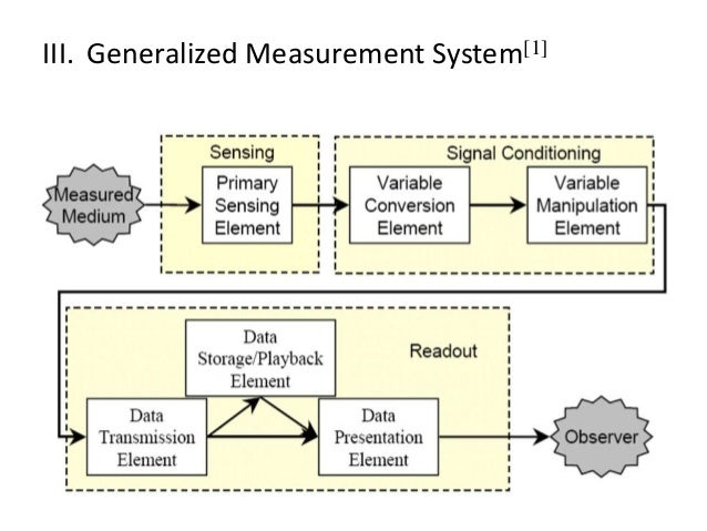 measurement system Msa - conducting an attribute and variable measurement system analysis.
